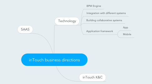 Mind Map: inTouch business directions