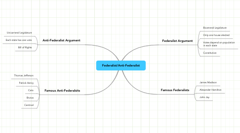 Mind Map: Federalist/Anti-Federalist