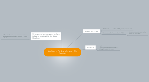 Mind Map: Conflicts in Northern Ireland - The Troubles