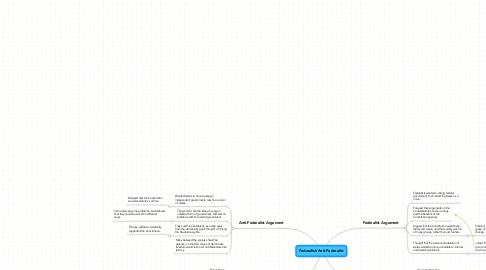 Mind Map: Federalist/Anti-Federalist