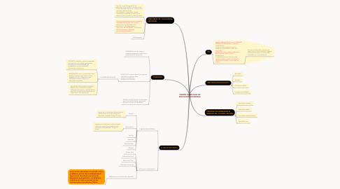 Mind Map: DISEÑO CURRICULAR DE EDUCACION SOSTENIBLE