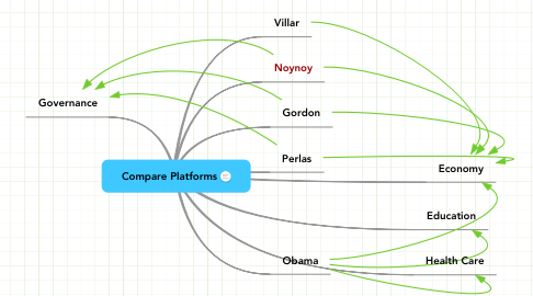 Mind Map: Compare Platforms