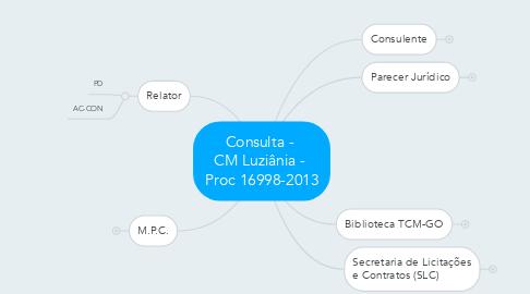 Mind Map: Consulta -  CM Luziânia -  Proc 16998-2013