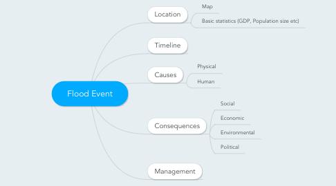 Mind Map: Flood Event