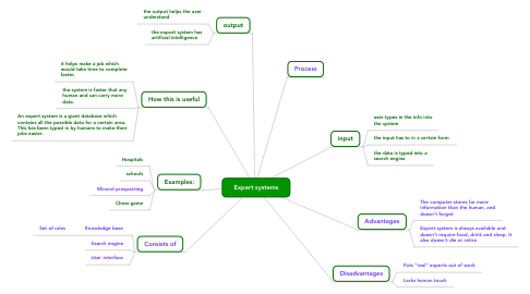 Mind Map: Expert systems