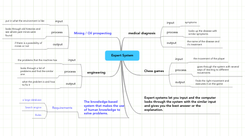 Mind Map: Expert System