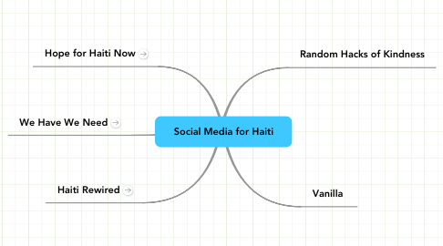 Mind Map: Social Media for Haiti