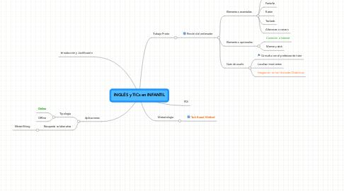 Mind Map: INGLÉS y TICs en INFANTIL