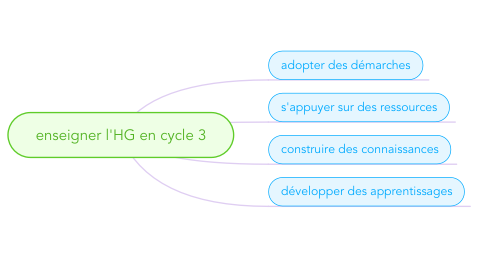 Mind Map: enseigner l'HG en cycle 3