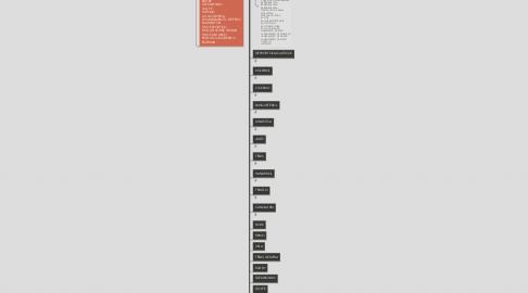 Mind Map: Organização do Mapeamento da Produção Científica dos Esportes Olímpicos e Paralímpicos