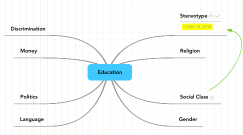 Mind Map: Education