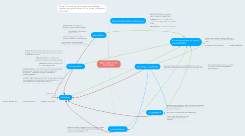 Mind Map: Men's Impact on the Environment
