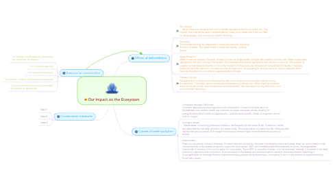 Mind Map: Our Impact on the Ecosystem