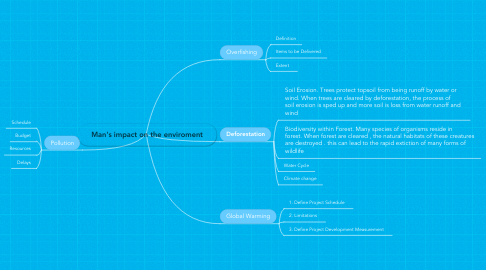 Mind Map: Man's impact on the enviroment