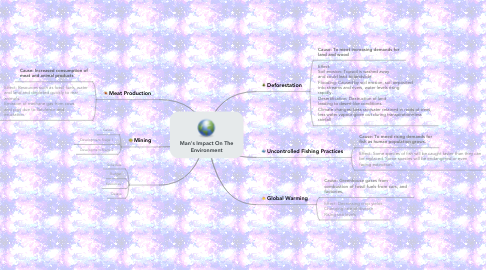 Mind Map: Man's Impact On The Environment