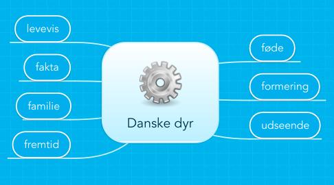 Mind Map: Danske dyr