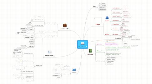 Mind Map: Scopul meu