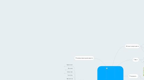 Mind Map: Українська мова 4 клас