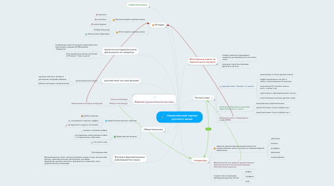 Mind Map: Национальный корпус русского языка