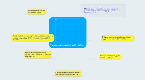 Mind Map: Україна наприкінці XVIII - ХІХ ст.