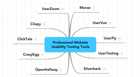 Mind Map: Professional Website
