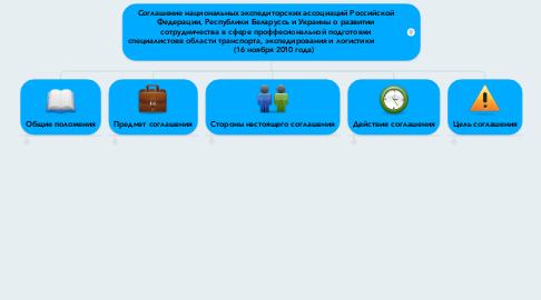 Mind Map: Соглашение национальных экспедиторских ассоциаций Российской Федерации, Республики Беларуссь и Украины о развитии сотрудничества в сфере проффесиональной подготовки специалистовв области транспорта, экспедирования и логистики                     (16 ноября 2010 года)