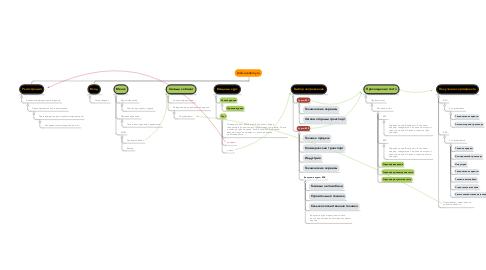 Mind Map: shell-academy.ru