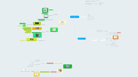 Mind Map: Copy of Integrated Curriculum +PBL