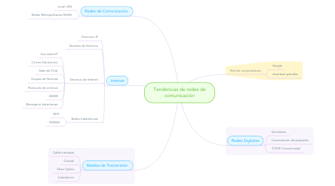 Mind Map: Tendencias de redes de comunicación