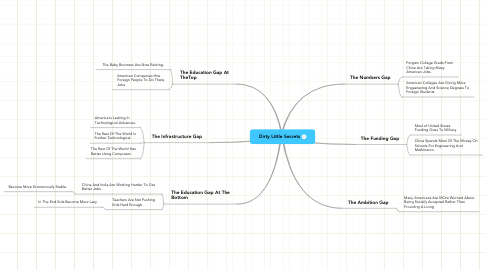 Mind Map: Dirty Little Secrets