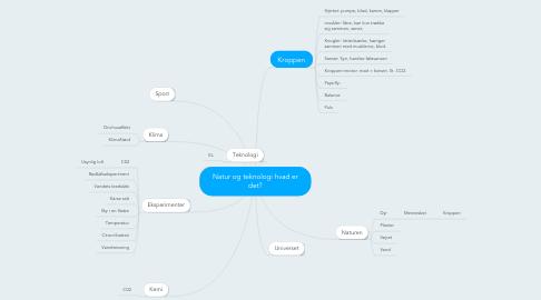Mind Map: Natur og teknologi hvad er det?