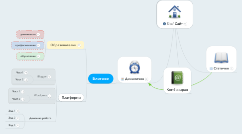 Mind Map: Site/ Сайт