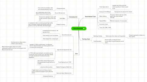 Mind Map: Great Depression