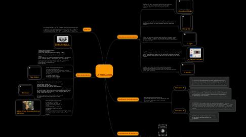 Mind Map: LA ANIMACION