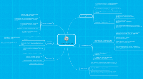 Mind Map: Cosas Interesantes