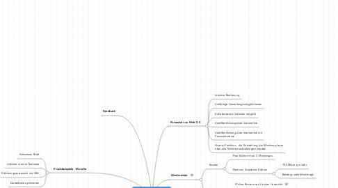 Mind Map: Teletutorenfortbildung  Workshop Externe Tools 15.03. - 17.03.2010