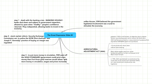 Mind Map: The Great Depression Slide #2