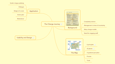 Mind Map: The Change Journey
