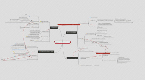 Mind Map: Psychological Research