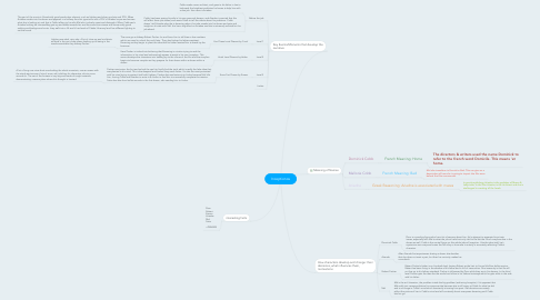 Mind Map: Inceptionos
