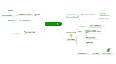 Mind Map: JOINT INJECTIONS