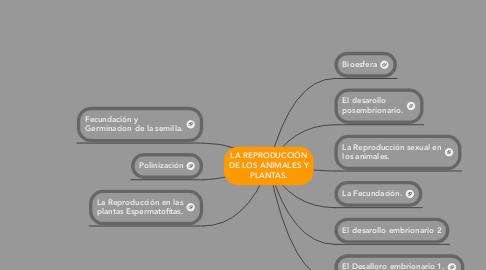 Mind Map: LA REPRODUCCIÓNDE LOS ANIMALES YPLANTAS.