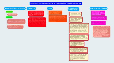 Mind Map: CÓDIGOS DE ÉTICA PROFESIONAL (Manejo de la ética profesional en la empresa y los negocios)