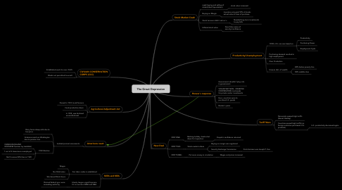 Mind Map: The Great Depression