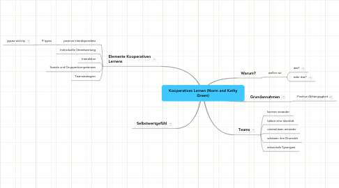Mind Map: Kooperatives Lernen (Norm and Kathy Green)