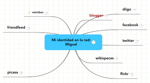 Mind Map: Mi identidad en la red:Miguel