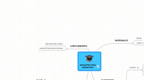 Mind Map: ARQUITECTURA BIZANTINA