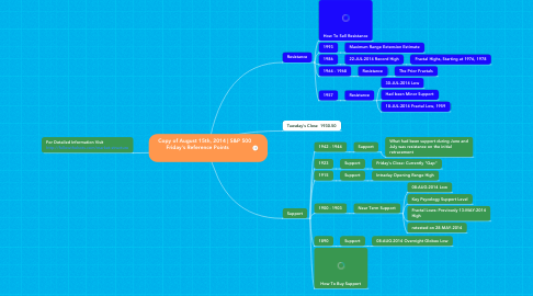 Mind Map: Copy of August 15th, 2014 | S&P 500  Friday's Reference Points