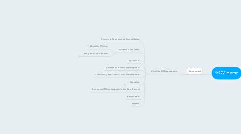 Mind Map: GOV Home