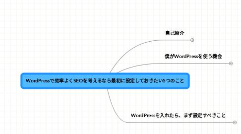 Mind Map: WordPressで効率よくSEOを考えるなら最初に設定しておきたい5つのこと